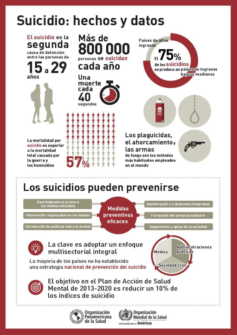 Infografía sobre los suicidios
